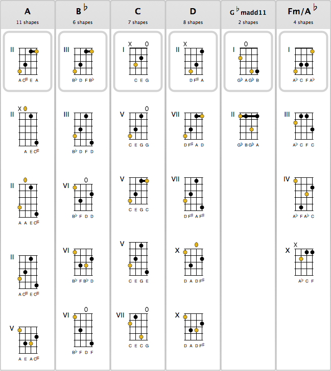 GuitarOpen Chords  Wikibooks open books for an open world