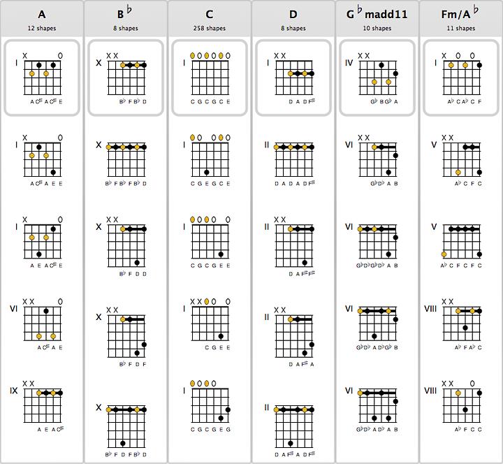 ChordAid - Chord Charts for Guitar, Ukulele, Mandolin, Bouzouki ...