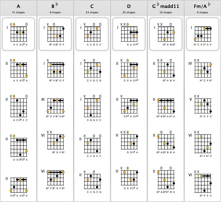 Standard Guitar Chords Chart Gallery Guitar Chord Chart With