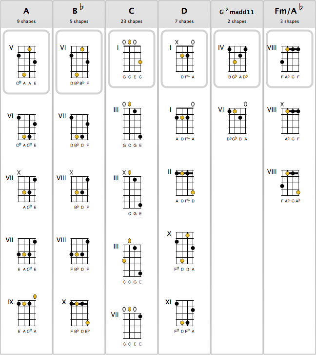 Guitar chords on guitar
